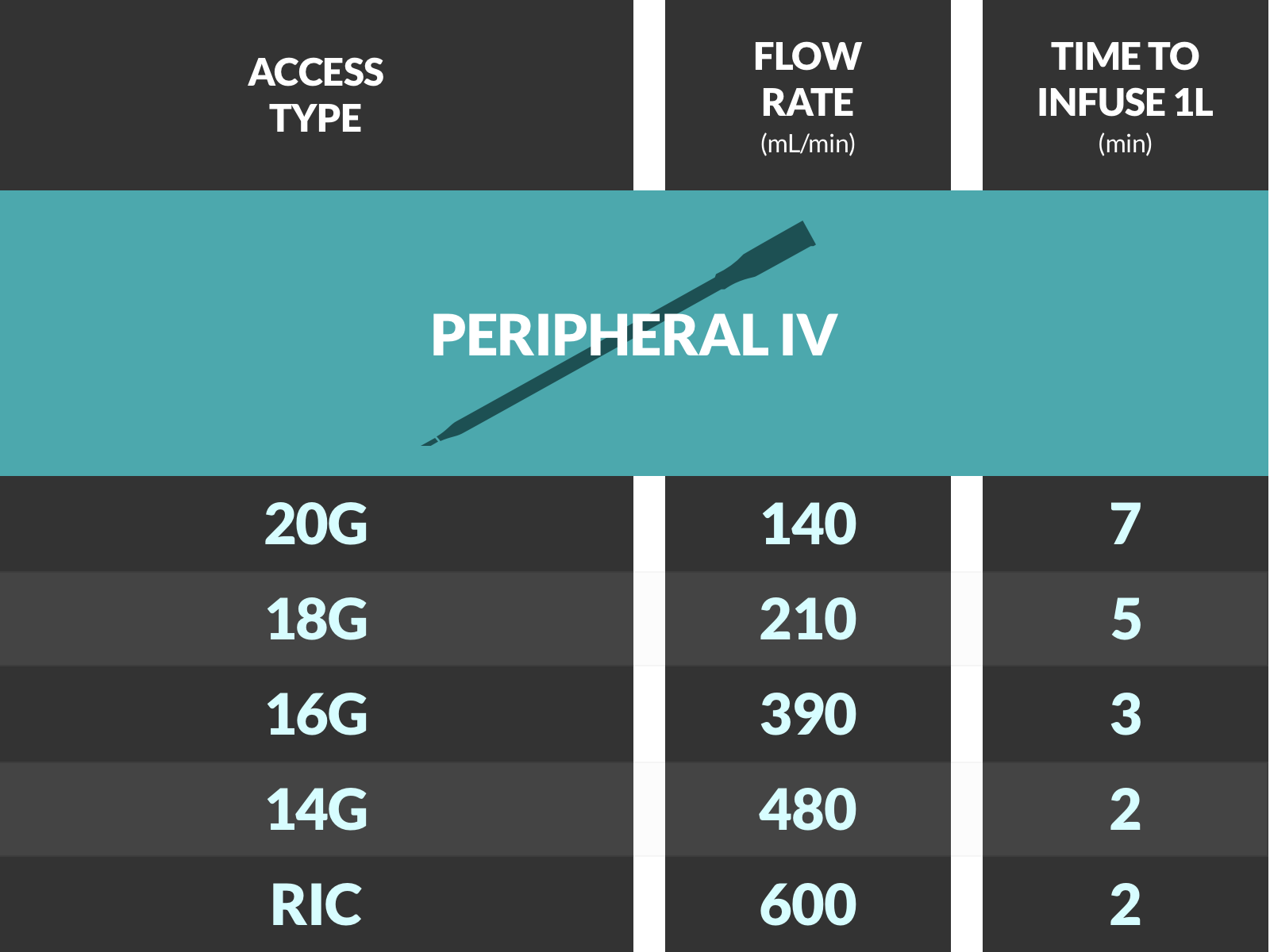 Infographic: Access Flow Rates